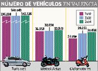 Tenemos 3.000 coches más para aparcar en la ciudad que hace un año