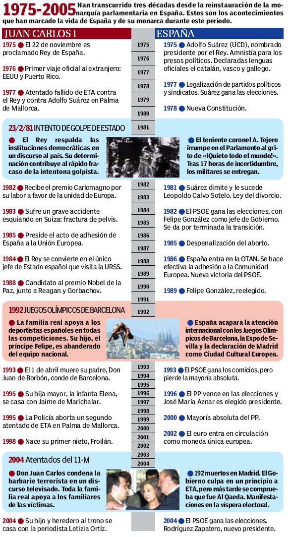 La democracia moderna en España
