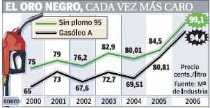 Evolución de los precios de los combustibles