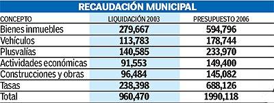 Evolución de los impuestos del Ayuntamiento.