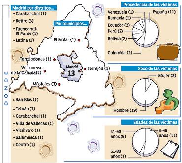 muertes violentas Madrid, hasta el 16 de marzo.