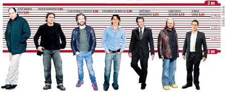 Actores españoles y su altura.