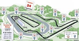 El circuito de Motegi (GP de Japón)