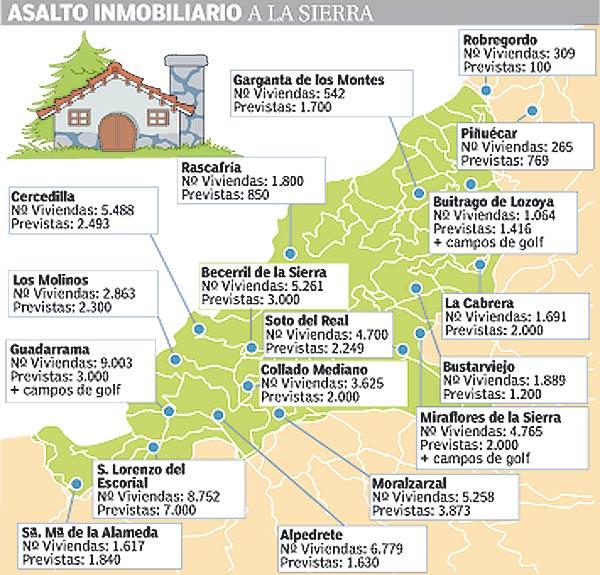 Plano de las actuaciones urbanísticas previstas en la sierra