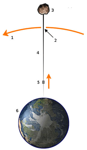 Diagrama de un ascensor espacial (Wikipedia)