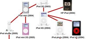 Diagrama de la 'familia iPod'