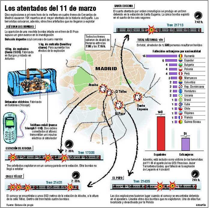Los atentados del 11-M. (Grafía)
