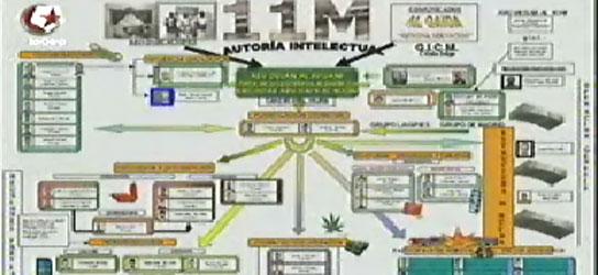 Gráfico resumen de la célula terrorista. (La Otra)