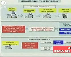 Gráfico de distribución de detonadores. (La Otra)