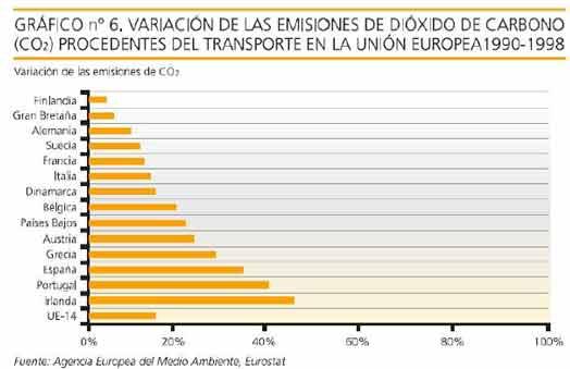 Emisiones dióxido de carbono de vehículos, por países