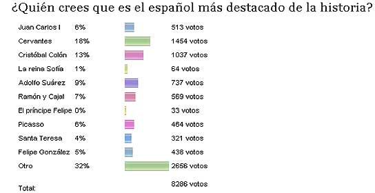 Encuesta 'el español más importante'.