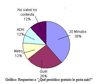 Preferencias de los lectores de la prensa gratuita
