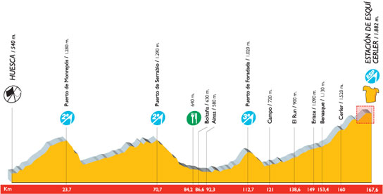 Novena etapa de la Vuelta a España.