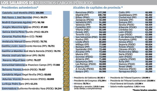 Los salarios de nuestros políticos