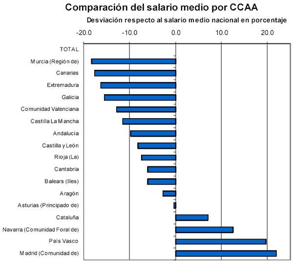 Comparación del salario medio