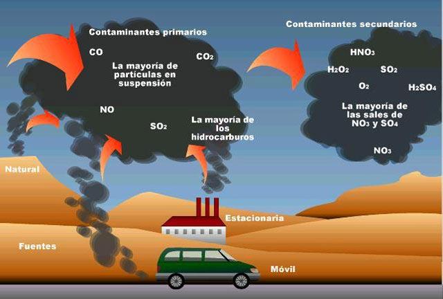 Los gases que contaminan la atmósfera