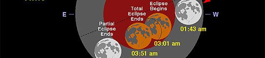 El �ltimo eclipse de la d�cada