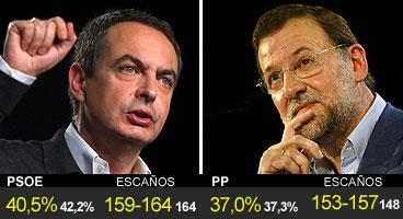 Encuestas Zapatero y Rajoy.