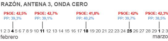 Sondeos La Razón, Antena 3 y Onda Cero