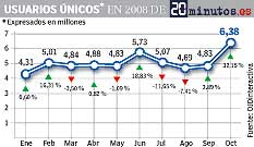 Gráfico OJD web octubre 2008