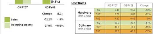 Resultados económicos de Sony