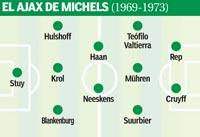 El Ajax de Rinus Michels