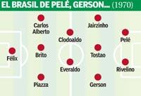 El Brasil de Pelé