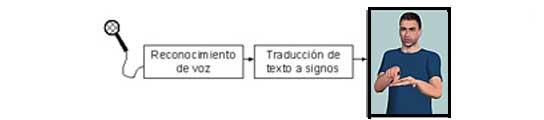 Un Interprete-pc en Madrid 1000274