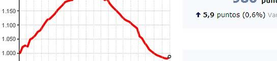 El mercado inmobiliario alcanza su suelo: suben los precios y se estabiliza la compra  (Imagen: FOTOCASA)