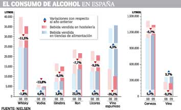 <p>Consumo de alcohol en España - grafico</p>