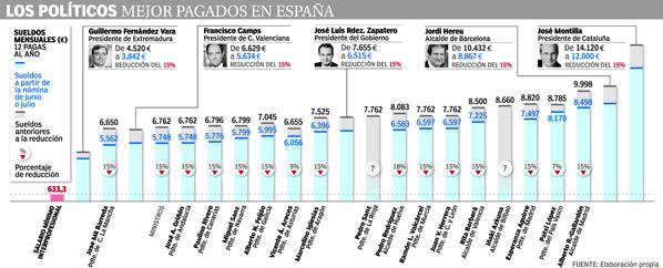 <p>Gráfico con los sueldos de los altos cargos.</p>