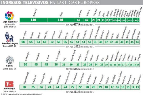 <p>Derechos televisivos en el fútbol.</p>