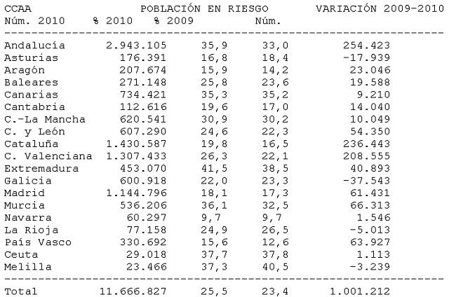 Cuadro pobreza 2009-2010