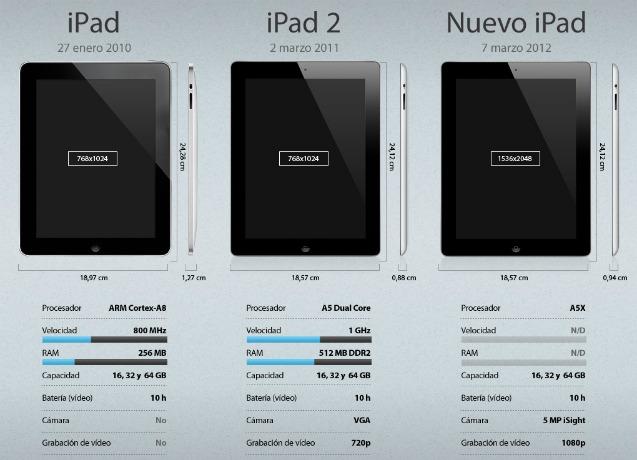 <p>El nuevo iPad.</p>