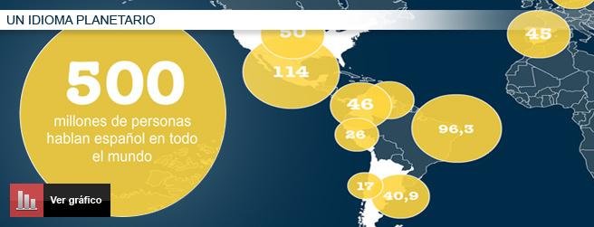 Gráfico del español en el mundo.