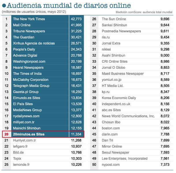 Tops 50 de los medios con más audiencia en mayo 2012, según comScore