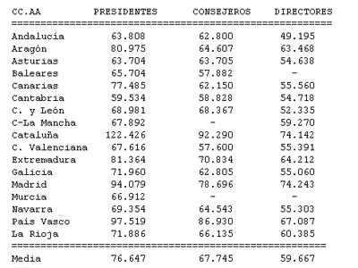 Tabla con el sueldo de los presidentes autonómicos.