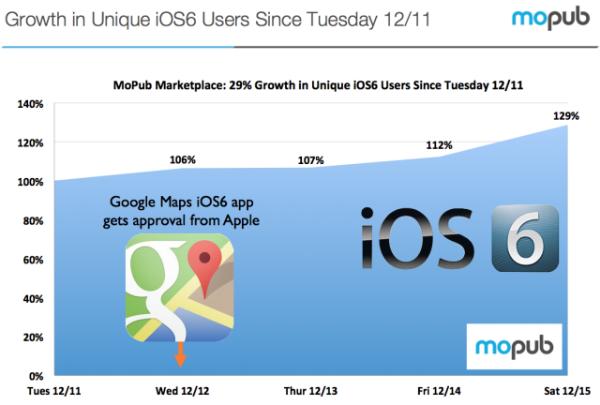 Un gráfico que muestra cómo Google Maps ha impulsado la adopción de iOS 6.