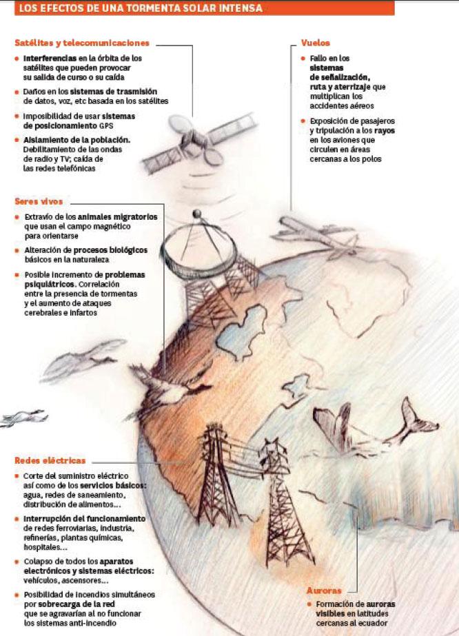 Efectos de una tormenta solar