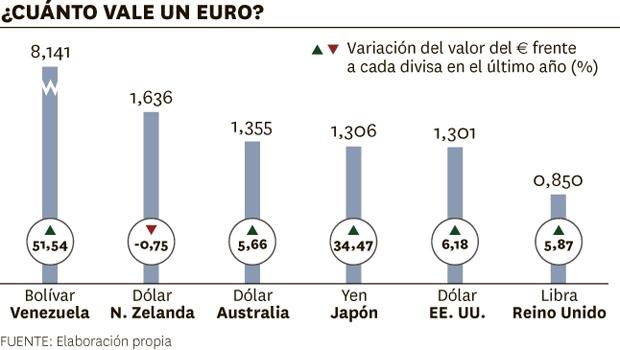 Saca todo el partido del euro en tus pr ximas vacaciones - Cuanto vale amueblar un piso ...