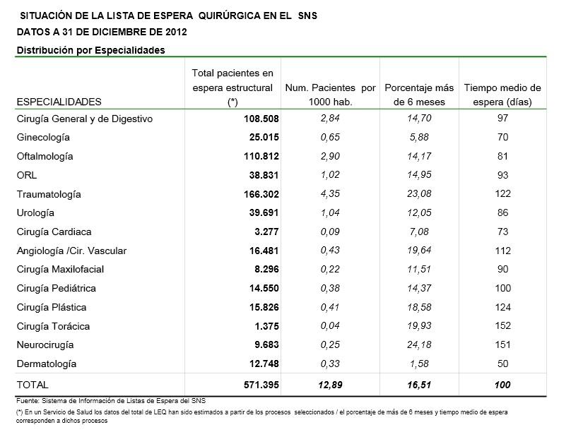 Estadística sobre la evolución de la lista de espera por especialidades.