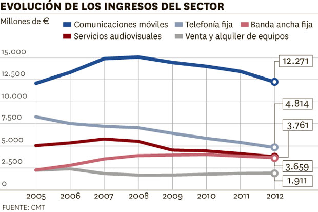Evolución de los ingresos del sector de la telefonía.