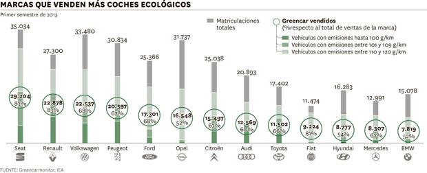 Marcas que venden más coches ecológicos.