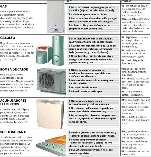 Calor en casa sin que tiemble el bolsillo - Sistemas de calefaccion para casas ...