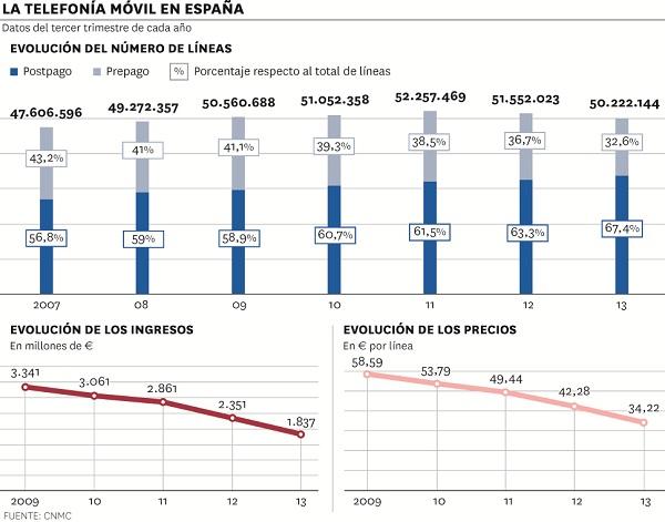 Evolución del número de líneas, de los ingresos y de los precios en el mercado de la telefonía móvil en España.