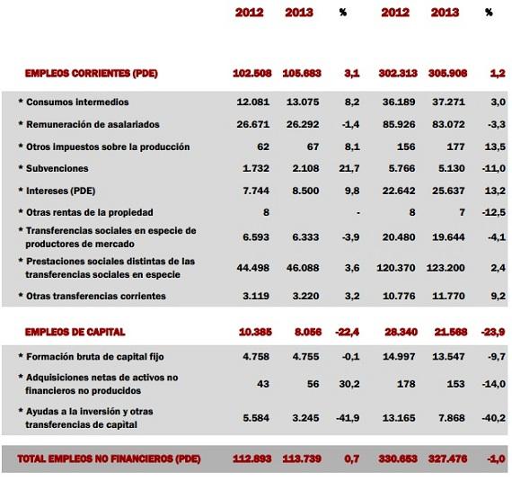 Cuadro de la inversión pública en España en el tercer trimestre de 2013.