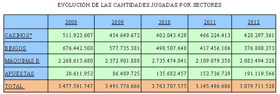 Gráfico de cantidades jugadas en Madrid por sectores.