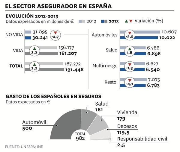 Evolución del sector asegurador en España 2012-2013
