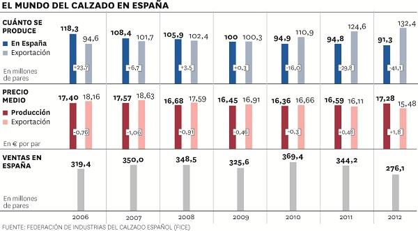 El mundo del calzado en España