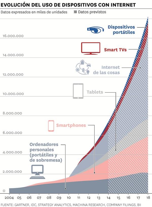 Gráfico sobre la evolución del uso de los dispositivos con Internet